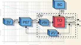 Линейные системы автоматического управления